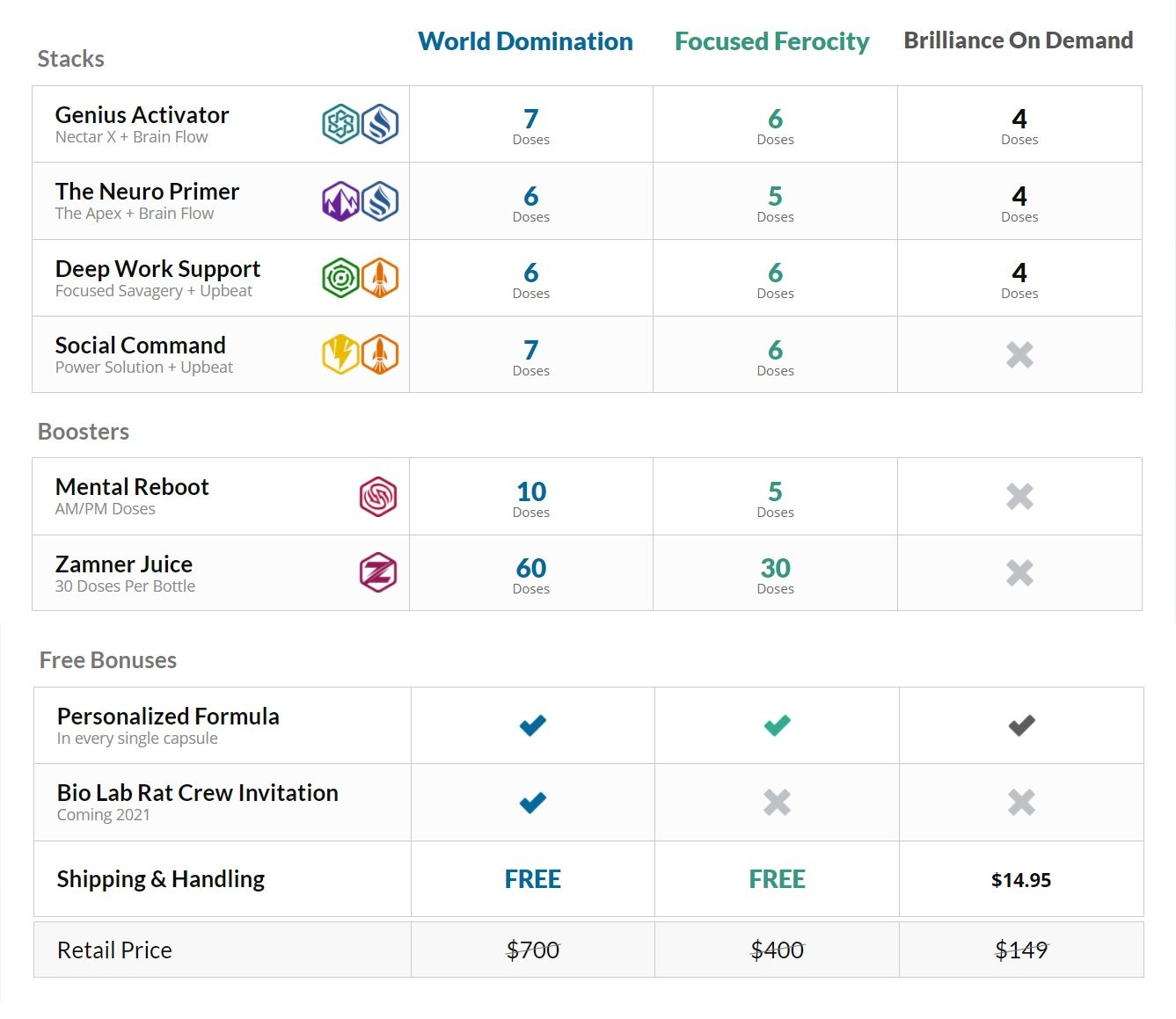 Nootopia product price table